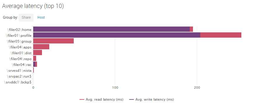 uberagent-smb-client-performance-latency-per-share